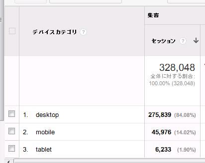 デバイス別ユーザー数
