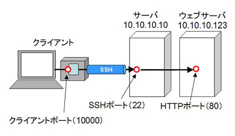 SSHポートフォワーディング(トンネリング)
